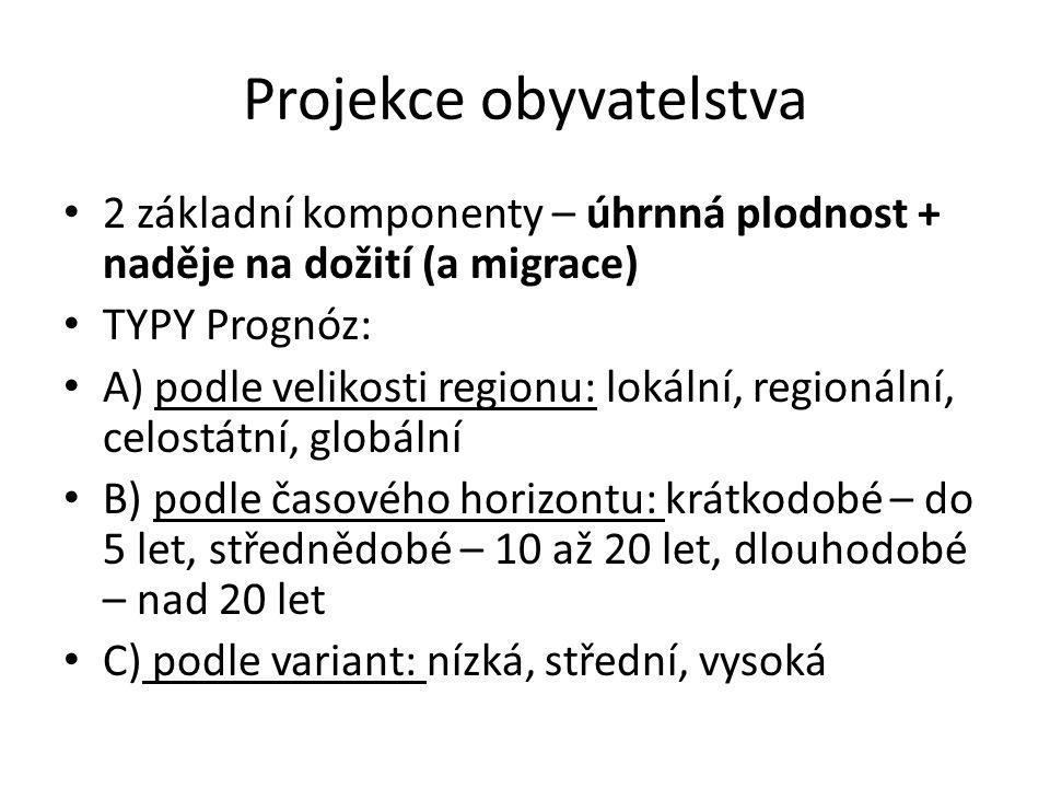 Projekce obyvatelstva