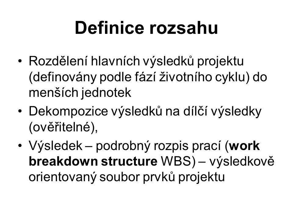 Definice rozsahu Rozdělení hlavních výsledků projektu (definovány podle fází životního cyklu) do menších jednotek.