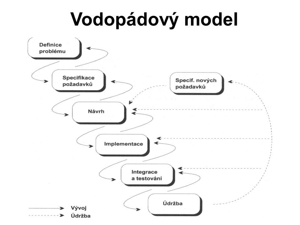Vodopádový model