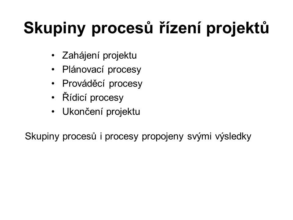 Skupiny procesů řízení projektů