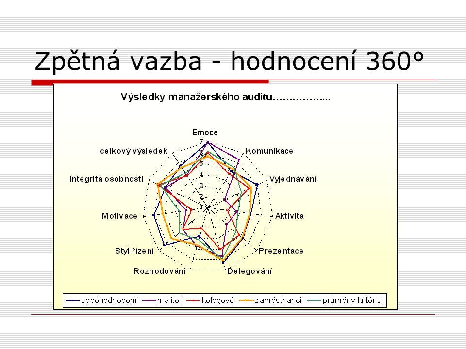 Zpětná vazba - hodnocení 360°