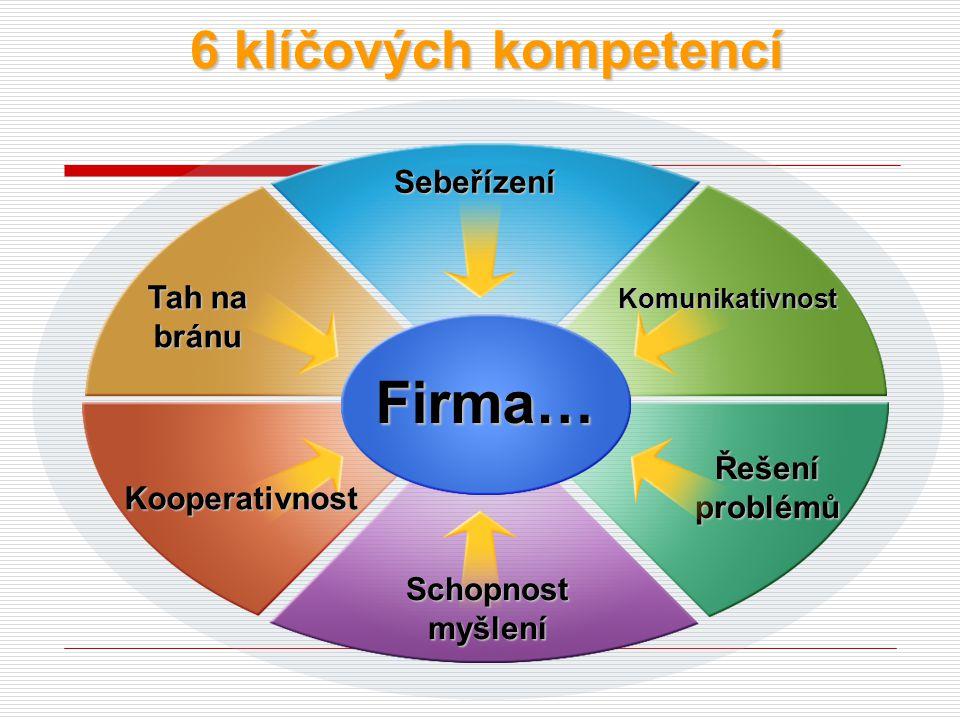 Firma… 6 klíčových kompetencí Sebeřízení Tah na bránu Řešení problémů