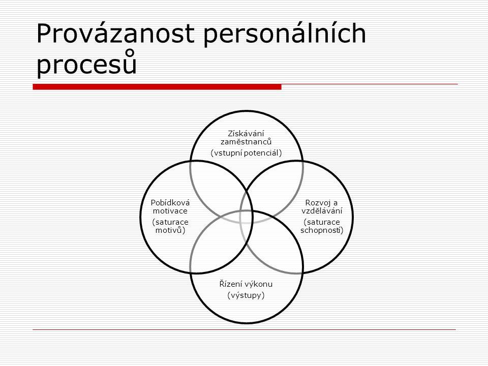 Provázanost personálních procesů