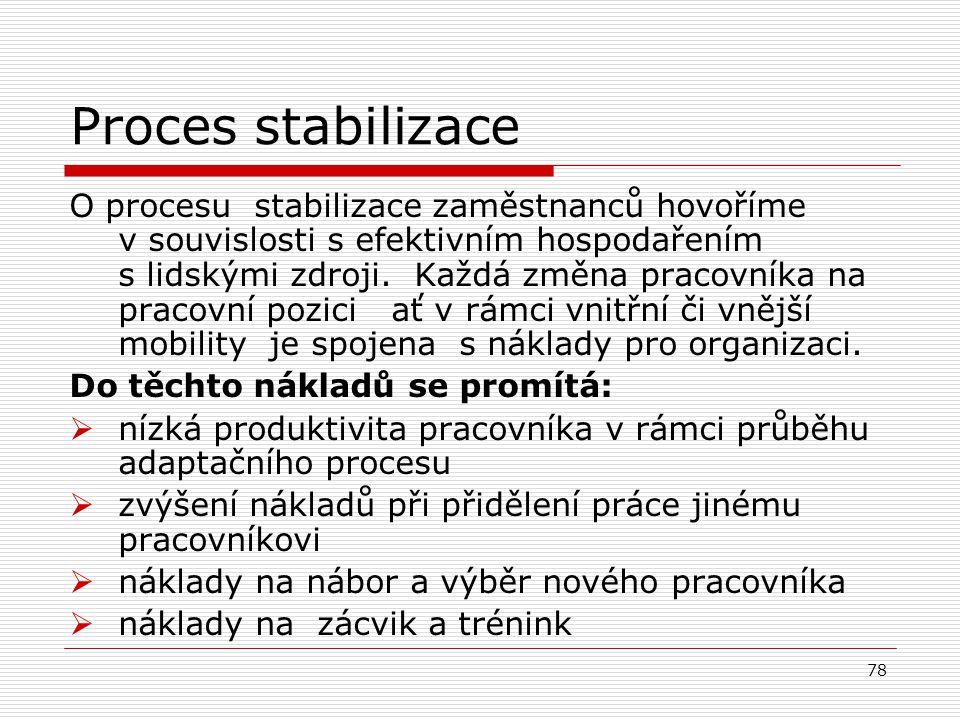Proces stabilizace