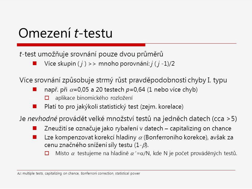 Omezení t-testu t-test umožňuje srovnání pouze dvou průměrů