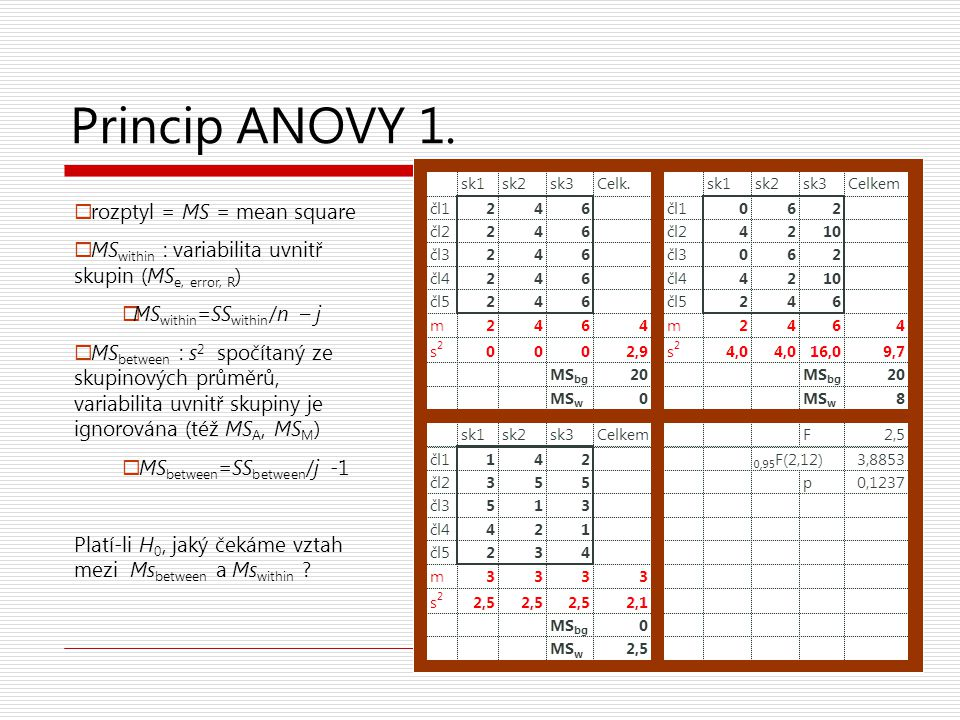 Princip ANOVY 1. rozptyl = MS = mean square