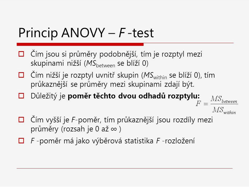 Princip ANOVY – F -test Čím jsou si průměry podobnější, tím je rozptyl mezi skupinami nižší (MSbetween se blíží 0)