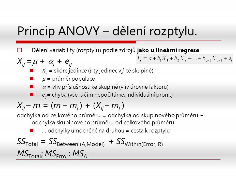 Princip ANOVY – dělení rozptylu.