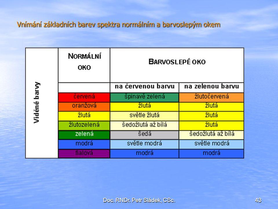 Vnímání základních barev spektra normálním a barvoslepým okem