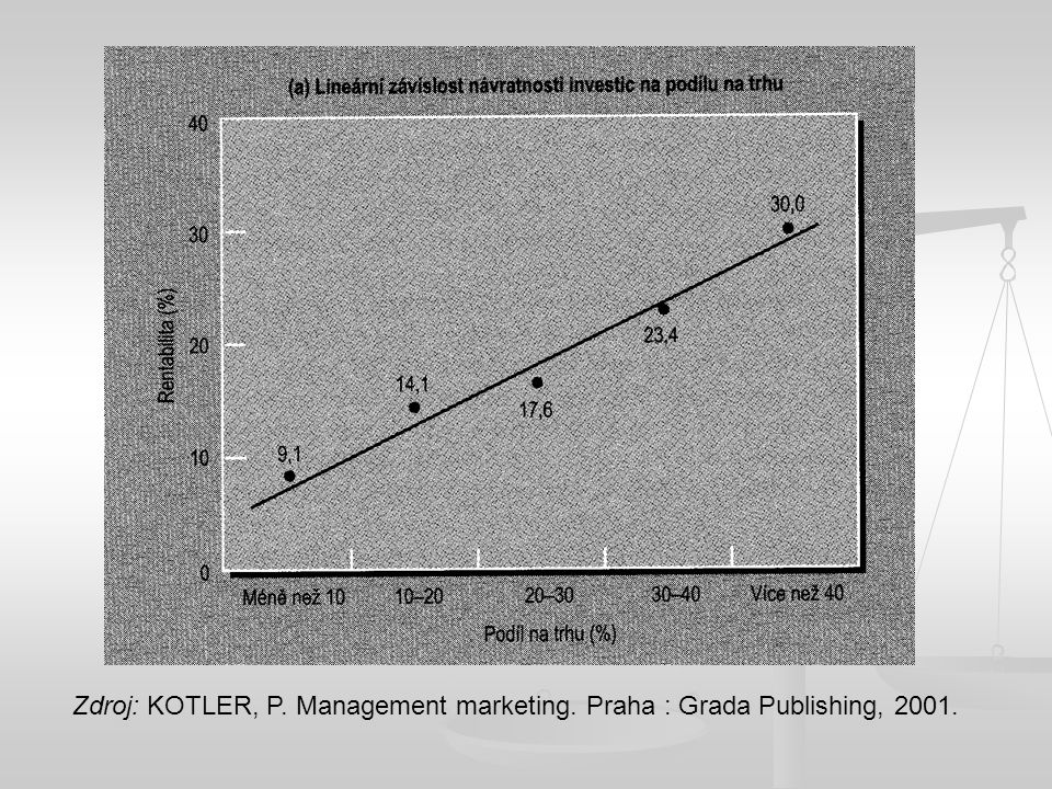 Zdroj: KOTLER, P. Management marketing. Praha : Grada Publishing, 2001.