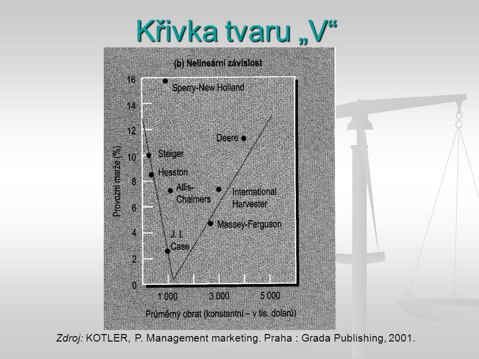 """Křivka tvaru """"V Zdroj: KOTLER, P. Management marketing. Praha : Grada Publishing, 2001."""
