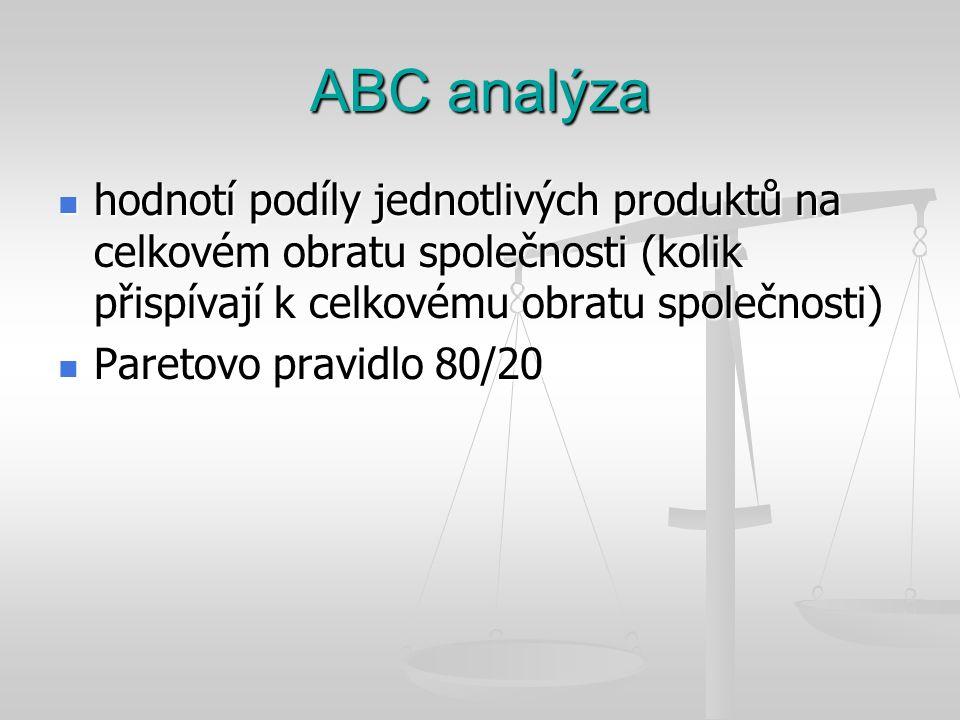 ABC analýza hodnotí podíly jednotlivých produktů na celkovém obratu společnosti (kolik přispívají k celkovému obratu společnosti)