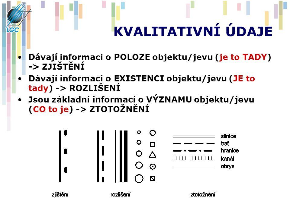 KVALITATIVNÍ ÚDAJE Dávají informaci o POLOZE objektu/jevu (je to TADY) -> ZJIŠTĚNÍ.