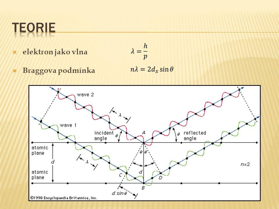 Teorie elektron jako vlna Braggova podmínka