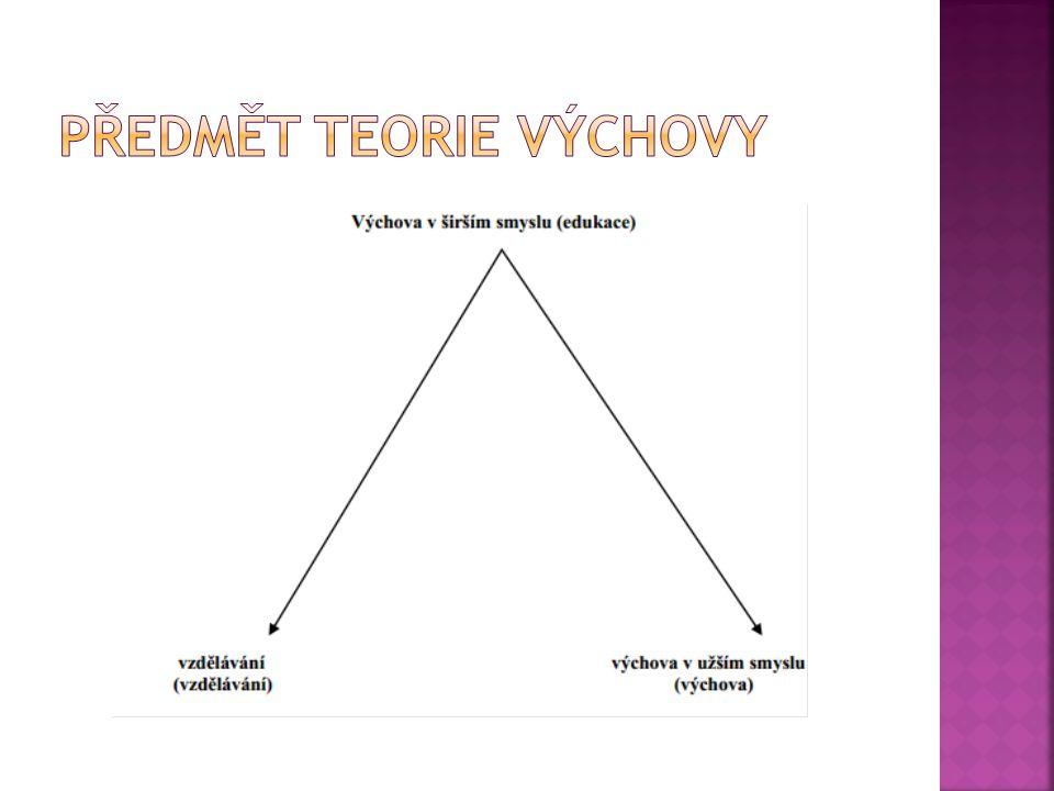 Předmět Teorie VÝchovy