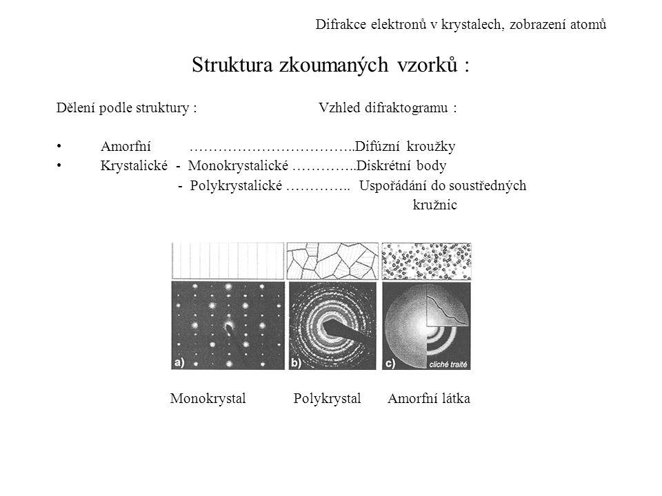 Struktura zkoumaných vzorků :