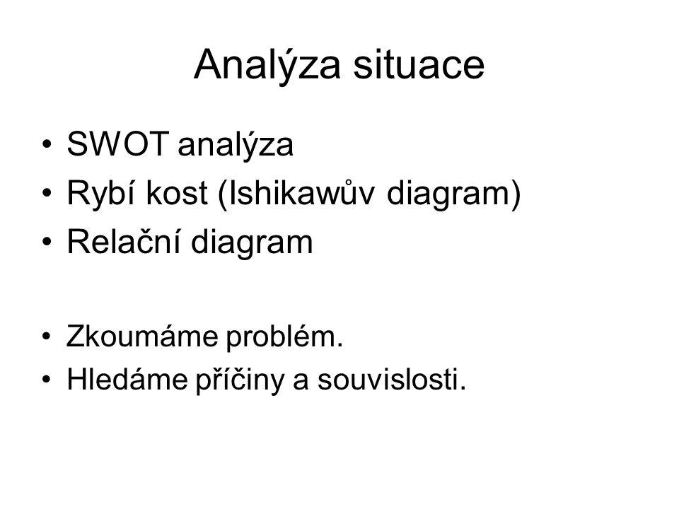 Analýza situace SWOT analýza Rybí kost (Ishikawův diagram)