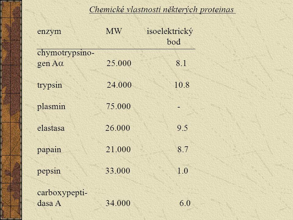 Chemické vlastnosti některých proteinas