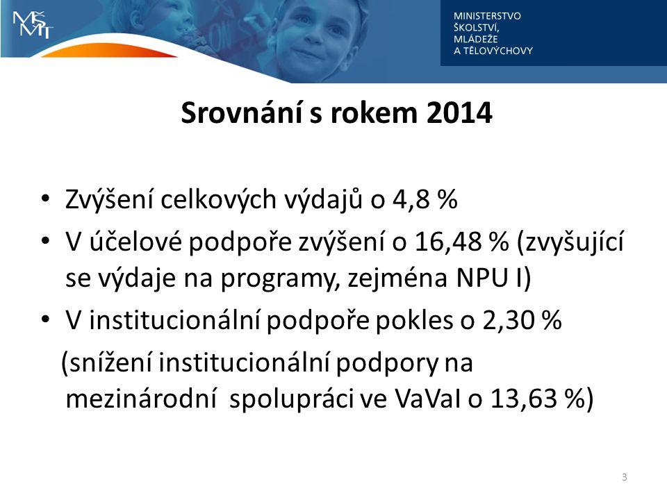Srovnání s rokem 2014 Zvýšení celkových výdajů o 4,8 %