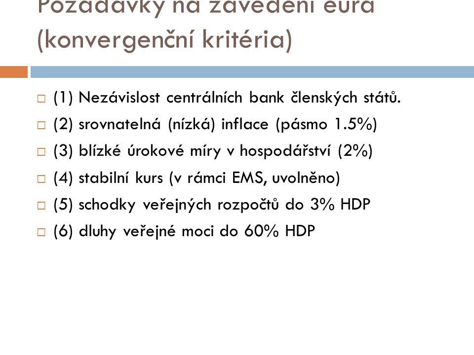 Požadavky na zavedení eura (konvergenční kritéria)