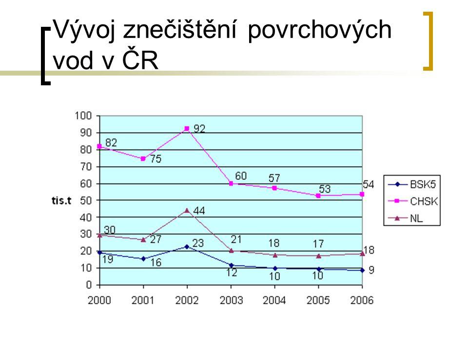 Vývoj znečištění povrchových vod v ČR