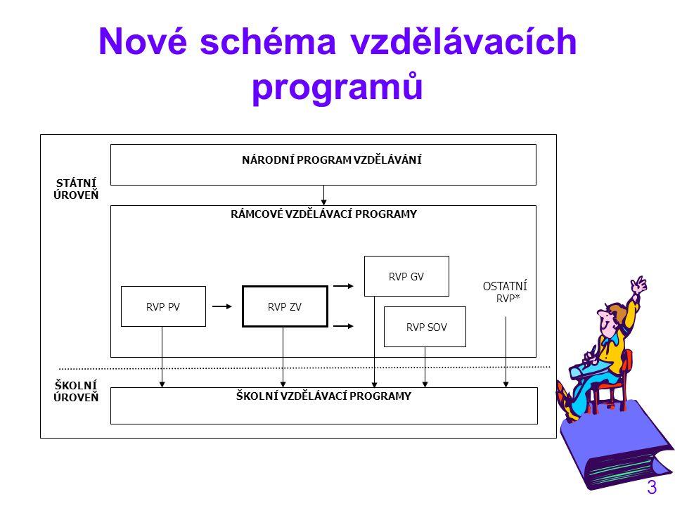 Nové schéma vzdělávacích programů