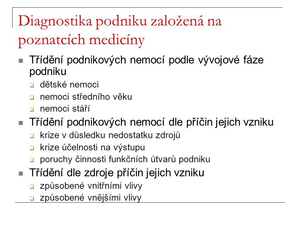 Diagnostika podniku založená na poznatcích medicíny