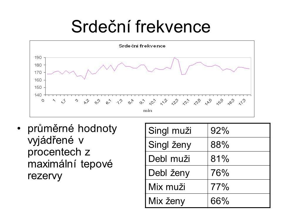 Srdeční frekvence průměrné hodnoty vyjádřené v procentech z maximální tepové rezervy. Singl muži. 92%