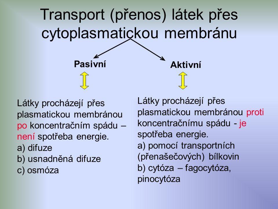 Transport (přenos) látek přes cytoplasmatickou membránu