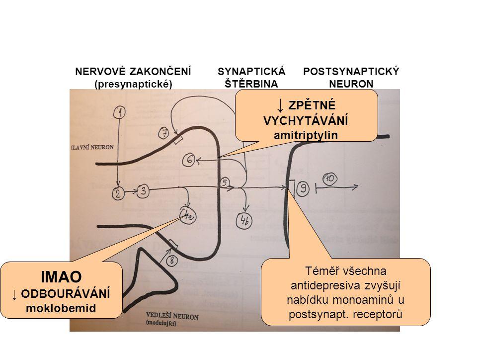 ↓ ZPĚTNÉ VYCHYTÁVÁNÍ amitriptylin IMAO