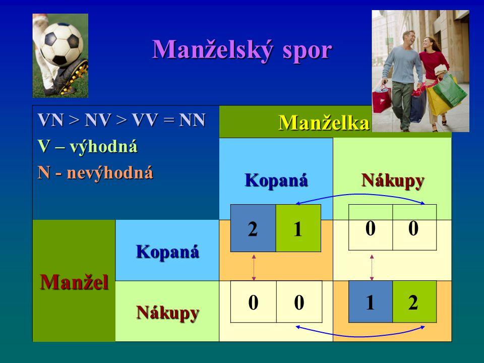 Manželský spor Manželka Manžel 2 1 1 2 VN > NV > VV = NN