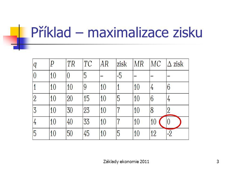 Příklad – maximalizace zisku