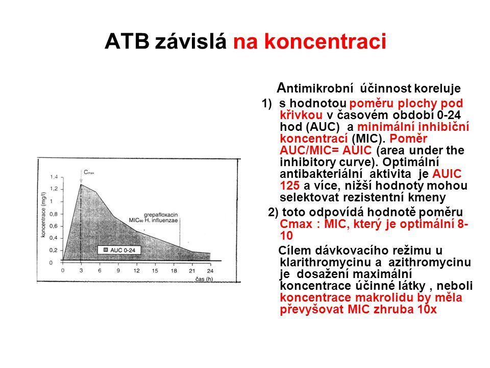ATB závislá na koncentraci