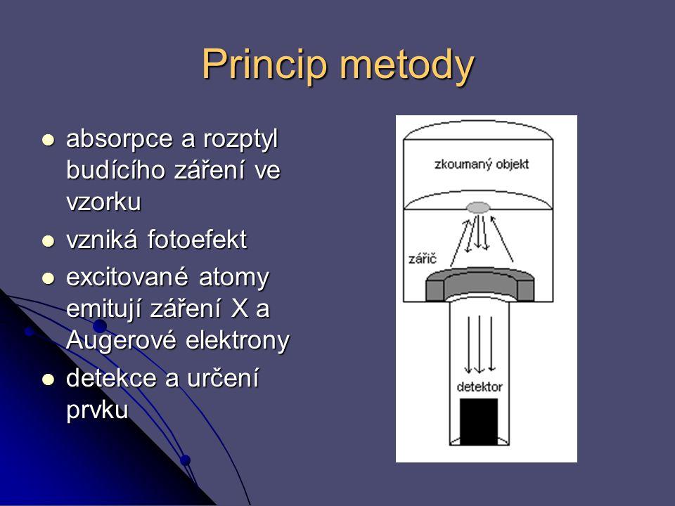 Princip metody absorpce a rozptyl budícího záření ve vzorku