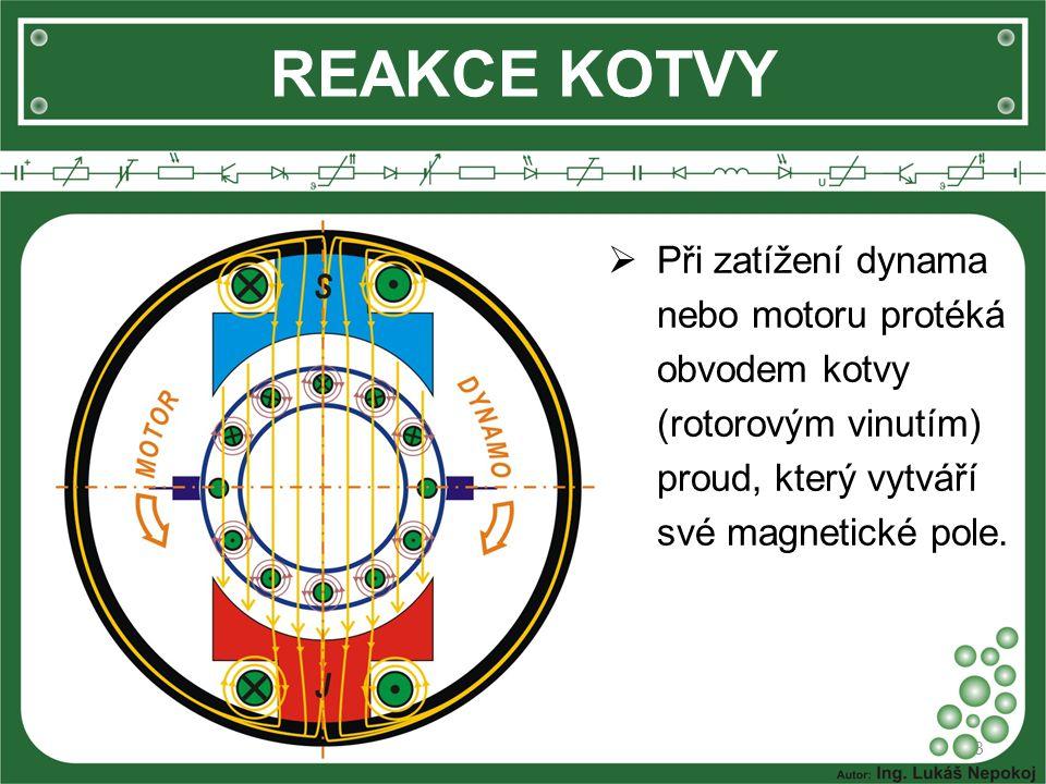 REAKCE KOTVY Při zatížení dynama nebo motoru protéká obvodem kotvy (rotorovým vinutím) proud, který vytváří své magnetické pole.