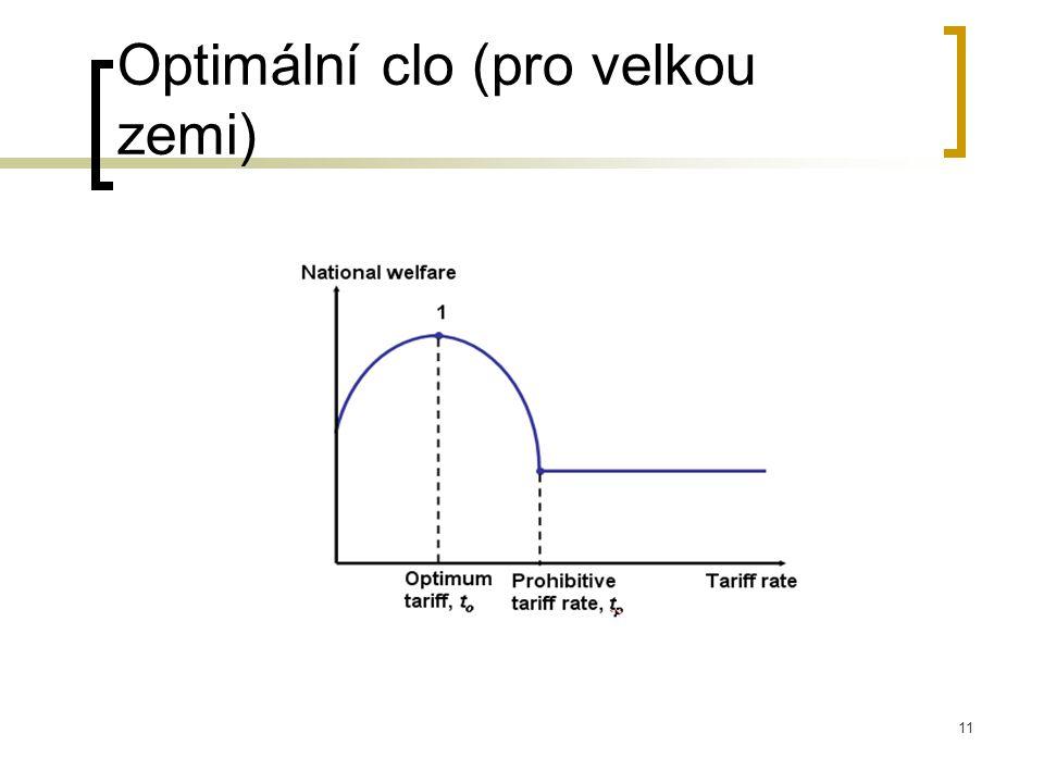 Optimální clo (pro velkou zemi)