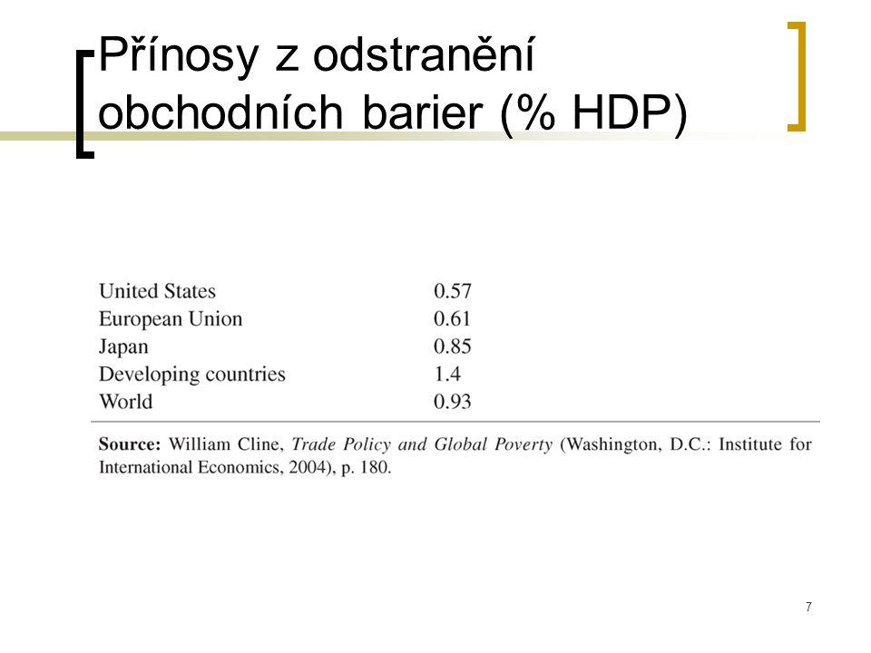 Přínosy z odstranění obchodních barier (% HDP)