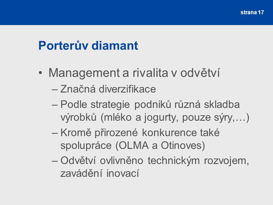 Management a rivalita v odvětví