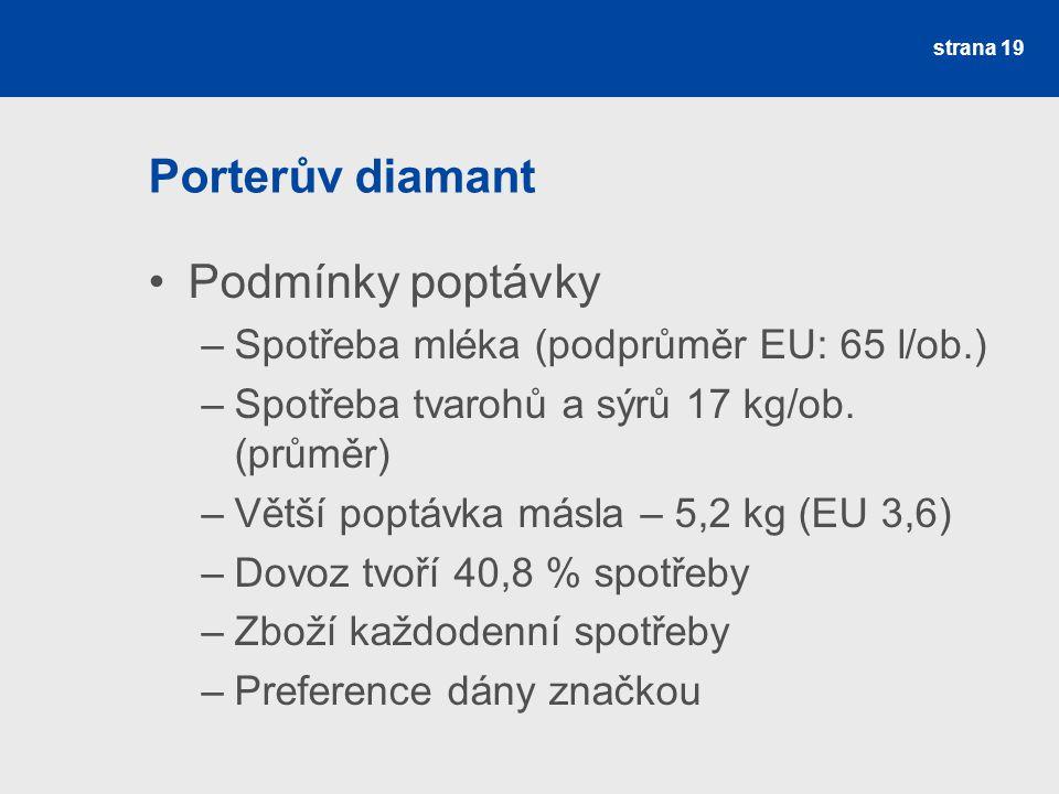 Porterův diamant Podmínky poptávky