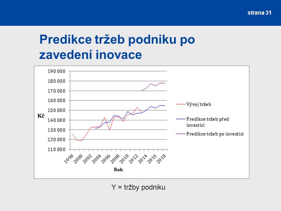 Predikce tržeb podniku po zavedení inovace