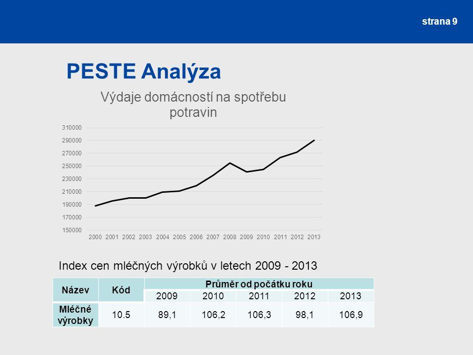 PESTE Analýza Index cen mléčných výrobků v letech 2009 - 2013 Název