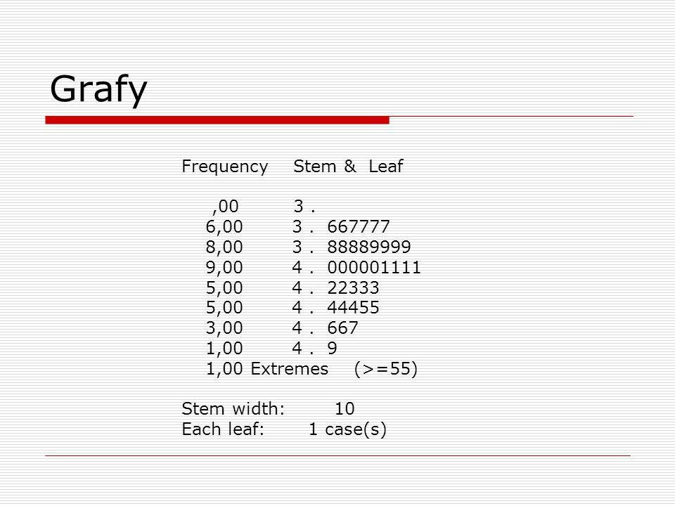 Grafy Frequency Stem & Leaf ,00 3 . 6,00 3 . 667777 8,00 3 . 88889999