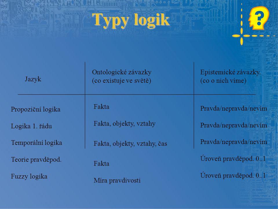 Typy logik Ontologické závazky Epistemické závazky.