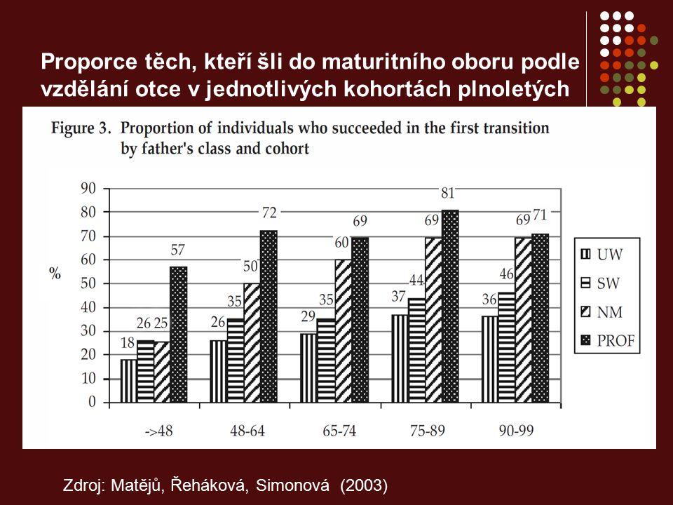 Proporce těch, kteří šli do maturitního oboru podle vzdělání otce v jednotlivých kohortách plnoletých