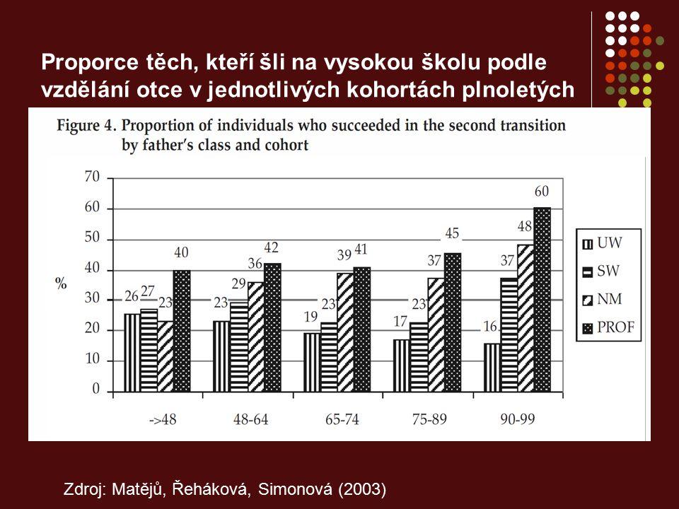 Proporce těch, kteří šli na vysokou školu podle vzdělání otce v jednotlivých kohortách plnoletých
