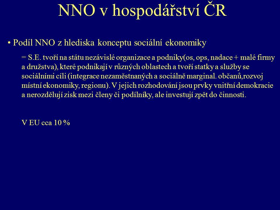 NNO v hospodářství ČR Podíl NNO z hlediska konceptu sociální ekonomiky
