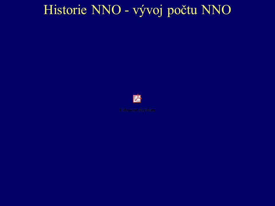 Historie NNO - vývoj počtu NNO