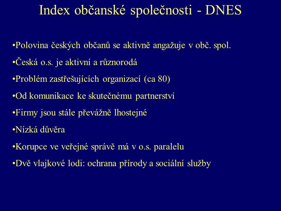 Index občanské společnosti - DNES