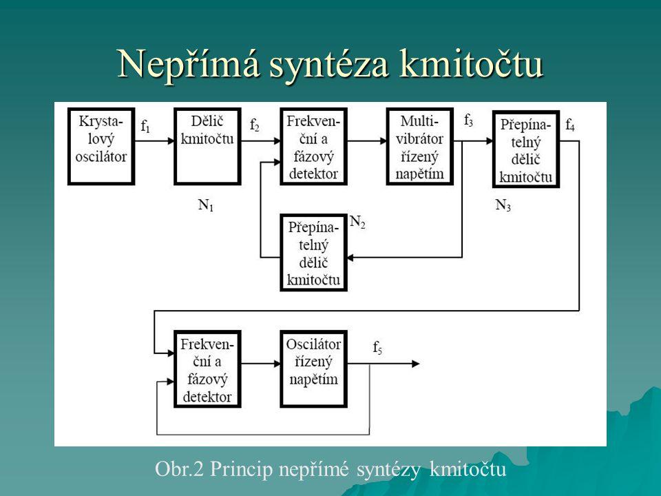 Nepřímá syntéza kmitočtu
