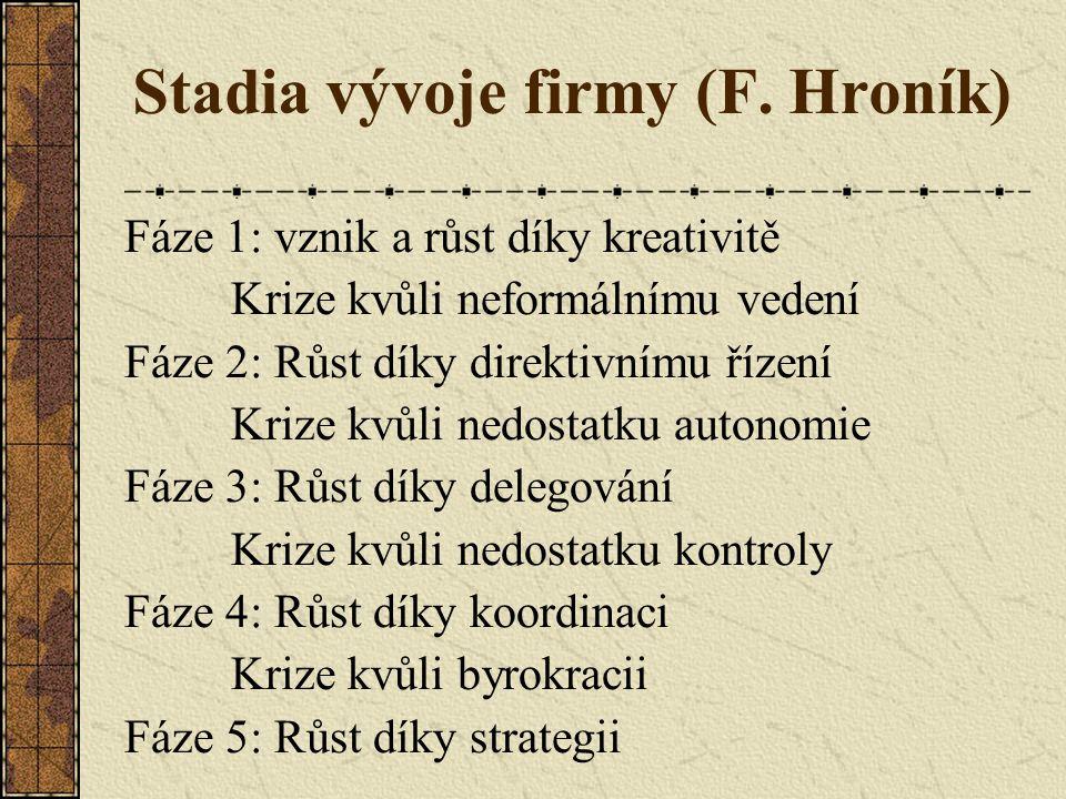 Stadia vývoje firmy (F. Hroník)